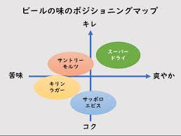ポジショニングマップの作成方法~マーケティング戦略の競合との差別化 | ProFutureマーケティングソリューション|MarkeTRUNK