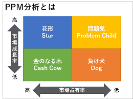 PPM分析とは? マーケティングの基本戦略策定フレームワークを解説 | ProFutureマーケティングソリューション|MarkeTRUNK