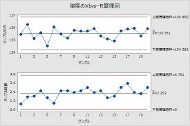 Xbar-R管理図の概要 - Minitab
